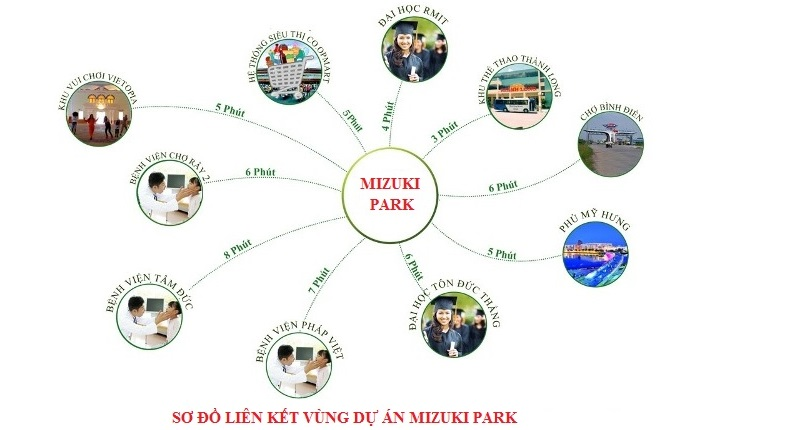 liên kết vùng tại dự án mizuki park