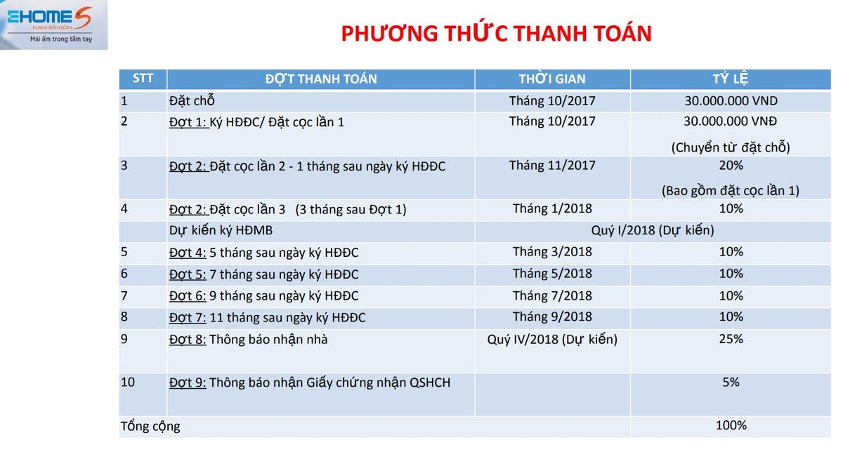 phuong thuc thanh toan ehome s mizuki