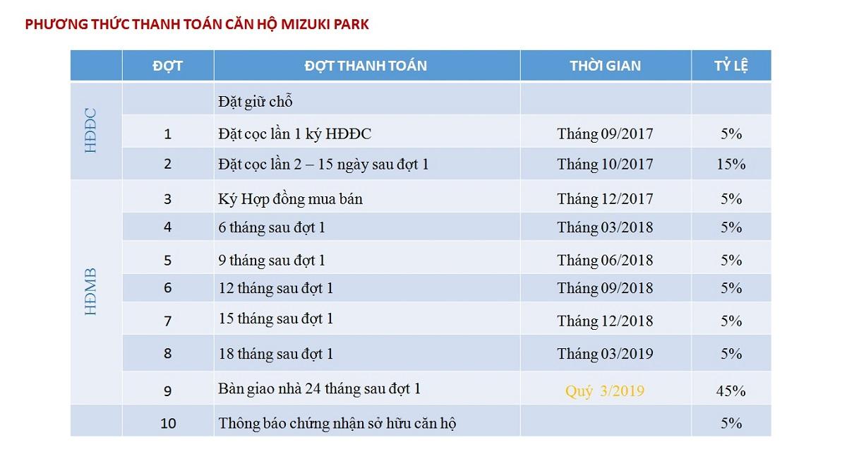 Phương thức thanh toán của căn hộ mizuki park bình chánh